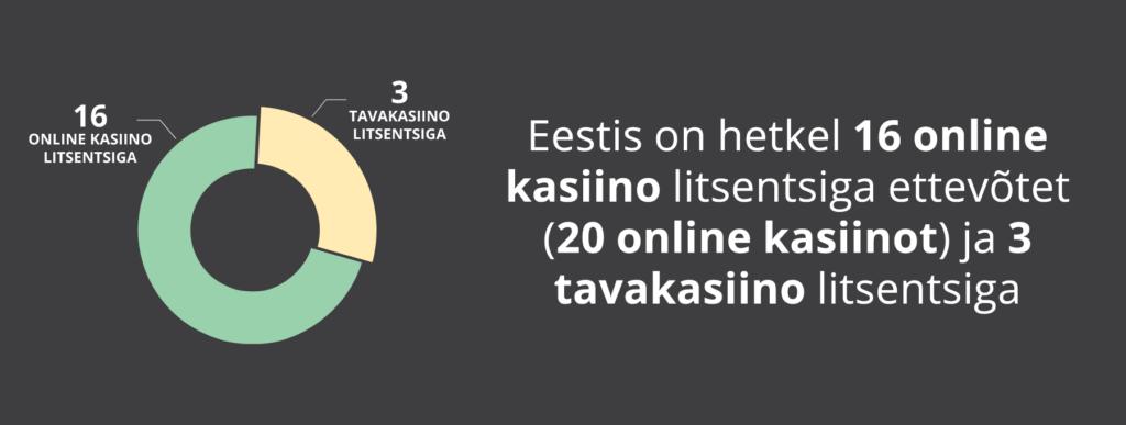 Kui palju on Eestis litsentseeritud online kasiinosi?