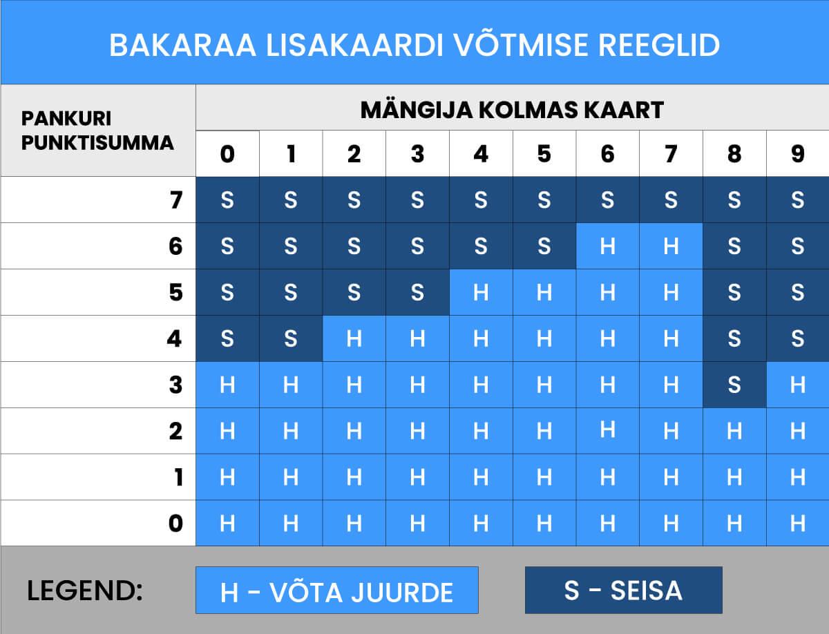 Bakaraa tabel