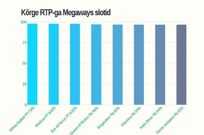 Kõrge RTPga Megaways slotid