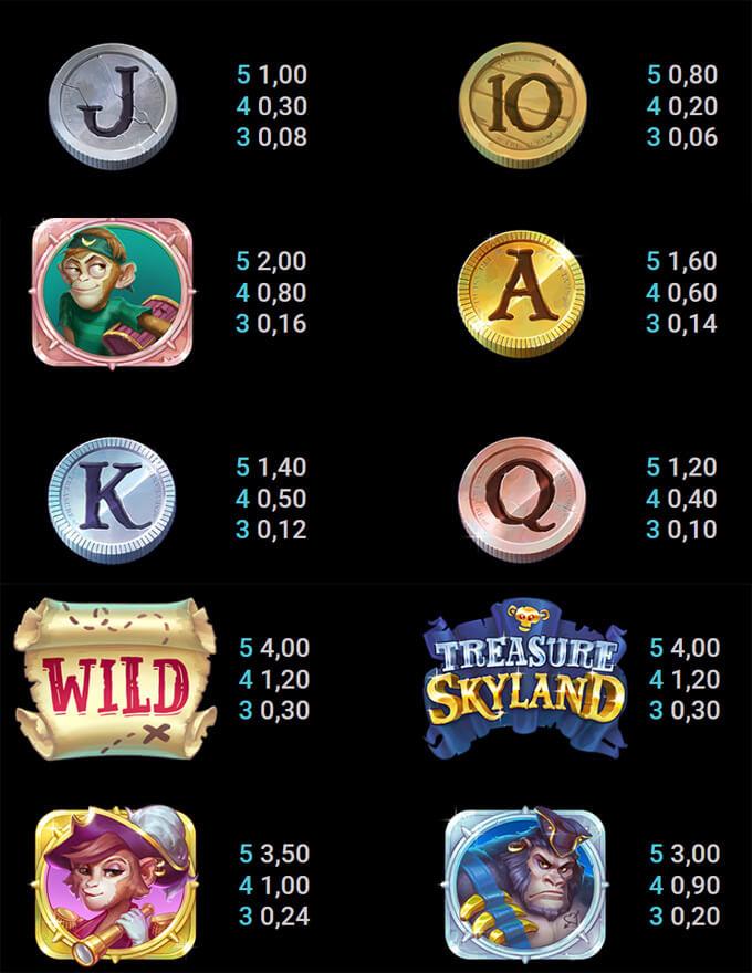 Treasure Skyland sümbolite väljamaksed