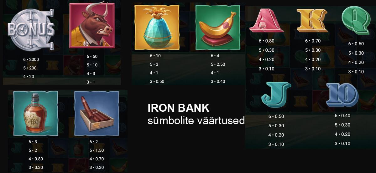 Iron Bank sloti sümbolid