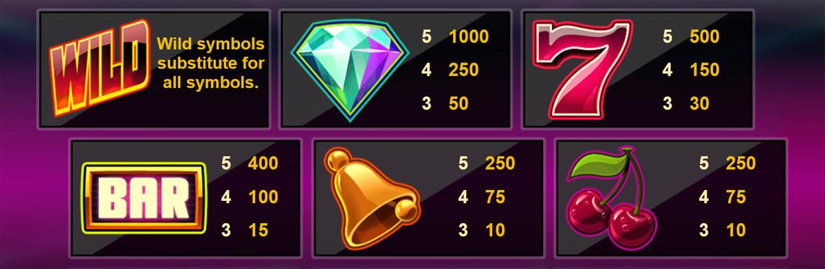 Twin Spin kõrgema väärtusega sümbolid