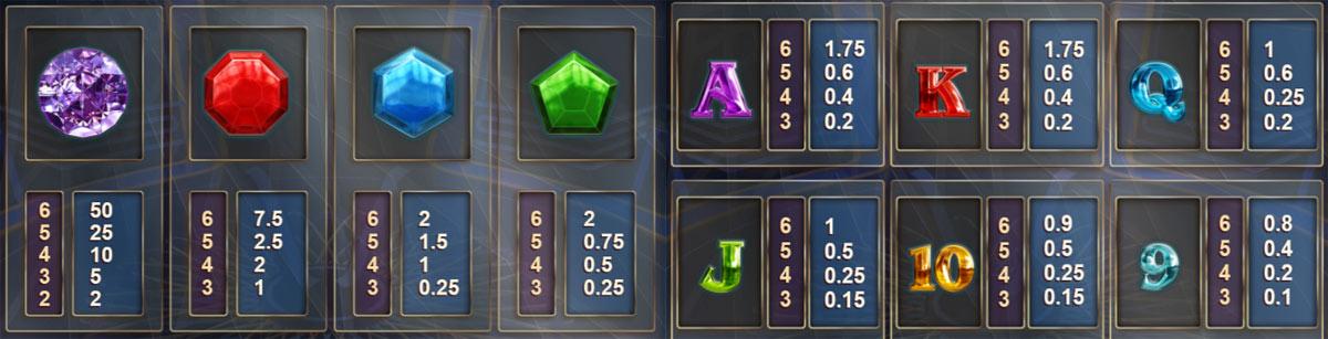 Sümbolite väärtused